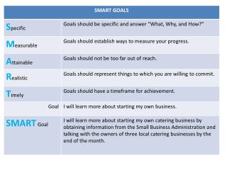 SMART+goals