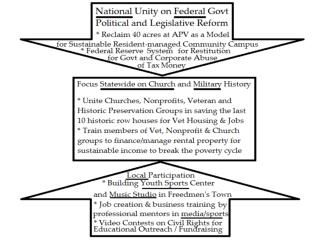 National Focus – Civil Rights Restitution & Economic Reform