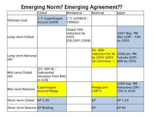 Emerging Norm? Emerging Agreement??