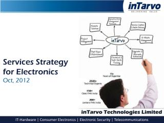 Services Strategy  for Electronics  Oct, 2012