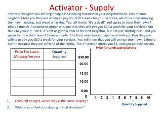 Activator - Supply