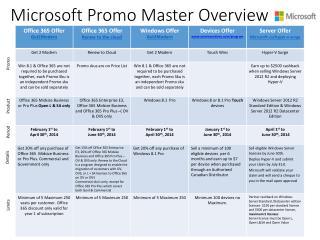 Microsoft Promo Master Overview