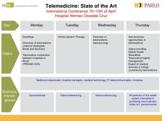 Telemedicine: State of the Art International Conference 7th-10th of April Hospital Alemao Oswaldo Cruz