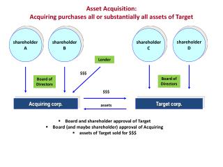 Asset Acquisition:  Acquiring purchases all or substantially all assets of Target
