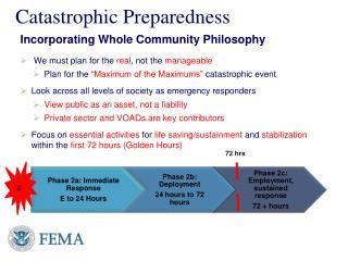 Catastrophic Preparedness