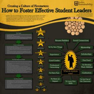 Ben  Datema, Student  Sustainability Advisor University of  Missouri Department of Student Life