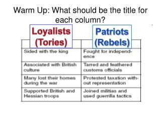 Warm Up: What should be the title for each column?