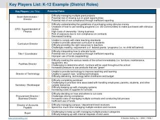 Key Players List: K-12  Example (District Roles)