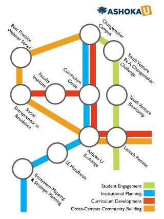 Student Engagement Institutional Planning Curriculum Development Cross-Campus Community Building