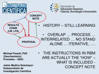 HISTORY – STILL LEARNING OVERLAP … PROCESS … INTERRELATED … NO STAND ALONE … ITERATIVE, ….