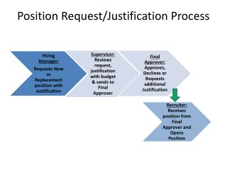 Position Request/Justification Process