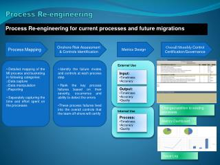 Process Re-engineering