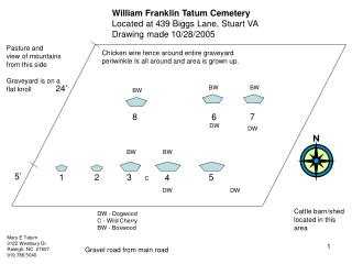 william franklin tatum cemetery notes