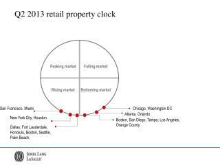 Q2  2013 retail property clock