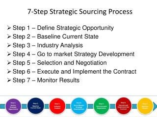 7-Step Strategic Sourcing Process