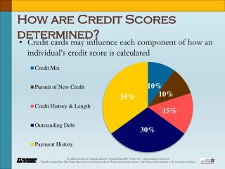 How are Credit Scores determined?
