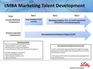 cMBA  Marketing Talent Development