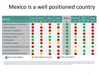 Mexico is a well positioned country