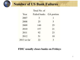 Number of US Bank Failures