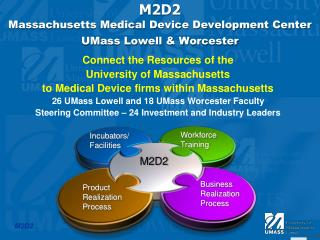M2D2 Massachusetts Medical Device Development Center  UMass Lowell & Worcester