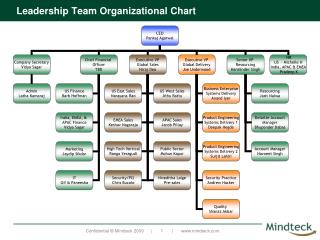 Leadership Team Organizational Chart