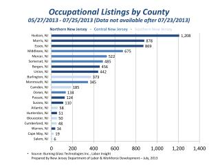 Source: Burning  Glass Technologies Inc., Labor  Insight      Prepared by New Jersey Department of Labor & Workforce De