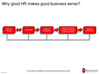 Why  good HR makes good business sense?