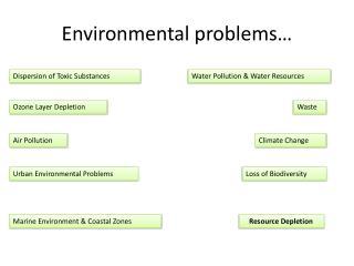 Environmental problems…