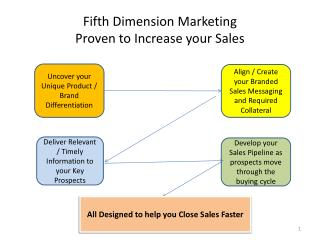 Fifth  Dimension Marketing Proven to Increase your Sales