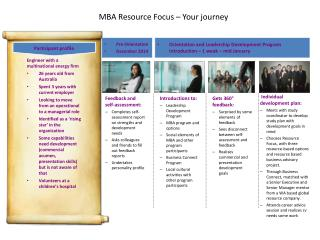 MBA Resource Focus – Your journey