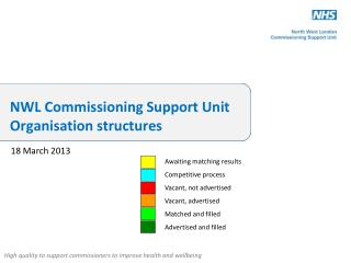 NWL Commissioning Support Unit  Organisation  structures