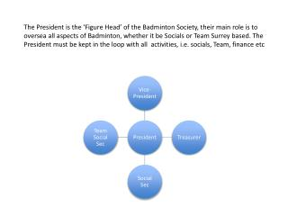The President and Vice-President roles will be split into two, so that the roles are shared between.