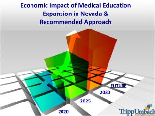 Economic Impact of Medical Education Expansion in  Nevada &                Recommended Approach