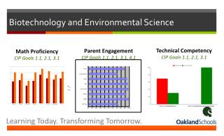 Biotechnology and Environmental Science