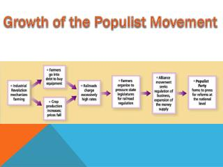 Growth of the Populist Movement