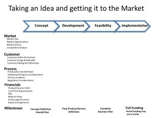 Taking an Idea and getting it to the Market