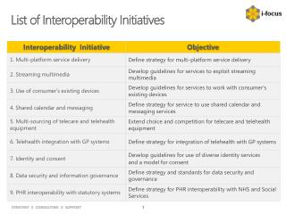 List of Interoperability Initiatives