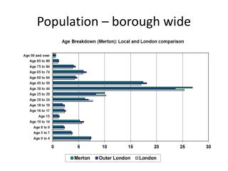 Population – borough wide