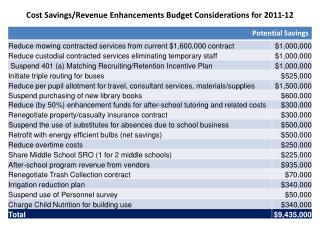 Cost Savings/Revenue Enhancements Budget Considerations for 2011-12