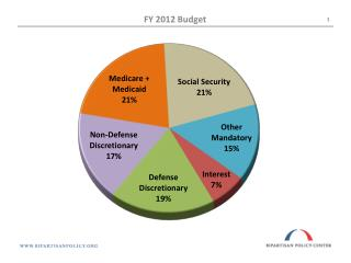 Federal Spending Projected for 2023