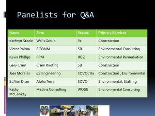 Panelists for Q&A