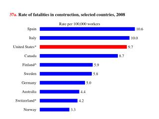37a .  Rate of  fatalities  in construction, selected countries,  2008