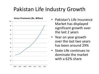 Pakistan Life Industry Growth