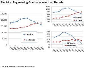 Electrical Engineering Graduates over Last Decade