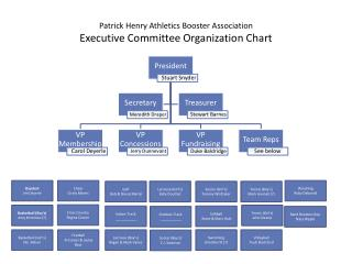 Patrick Henry Athletics Booster Association  Executive Committee Organization Chart