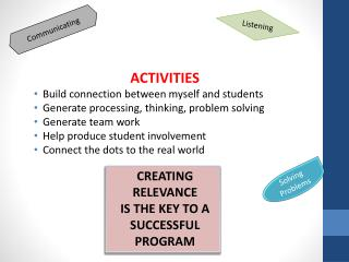 ACTIVITIES Build connection between myself and students Generate processing, thinking, problem solving Generate team wo