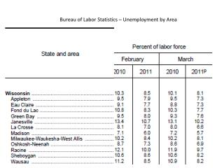 Bureau of Labor Statistics � Unemployment by Area