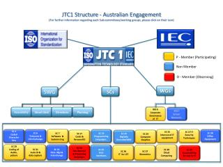 JTC1 Structure - Australian Engagement (For further information regarding each Sub-committees/working groups, please cl