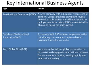 Key International Business Agents