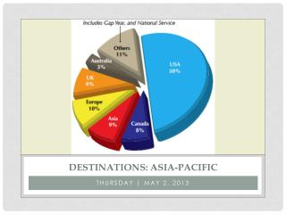 Destinations :  asia -PACIFIC